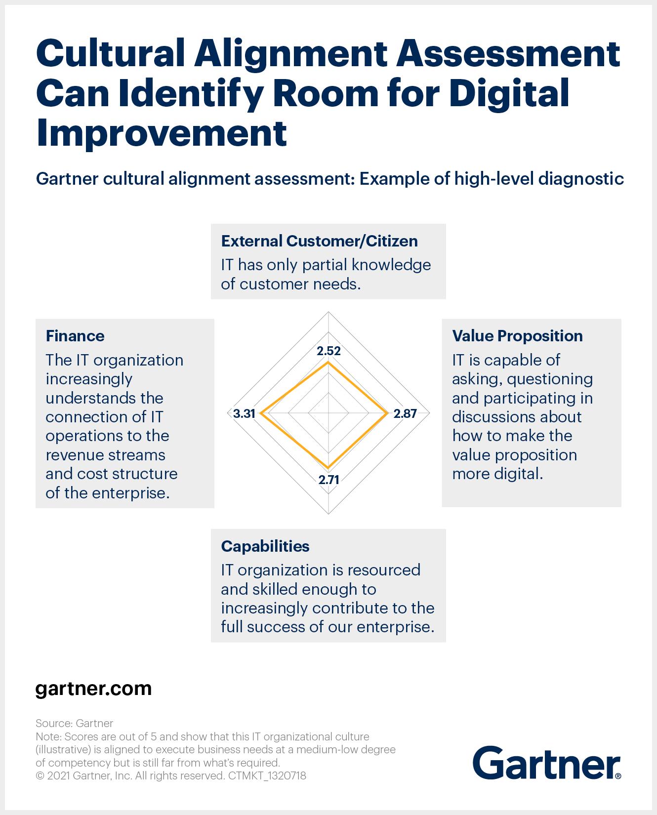 Cultural Alignment Assessment for Digital Improvement