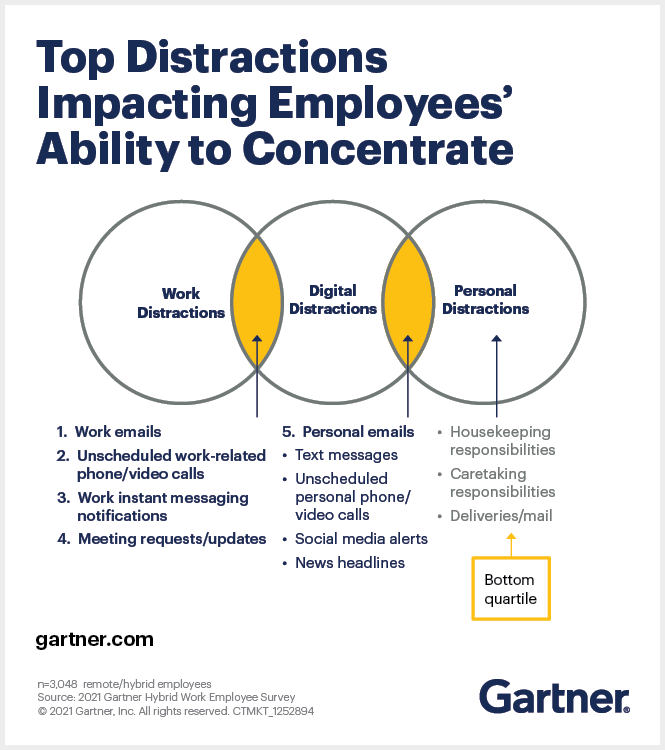 Top Distractions Impacting Employees Performance