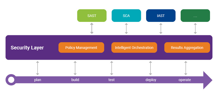 Security layer in DevSecOps | Synopsys