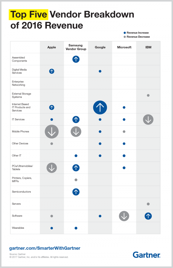 Top 5 Worldwide Vendor by IT Revenue by Segment