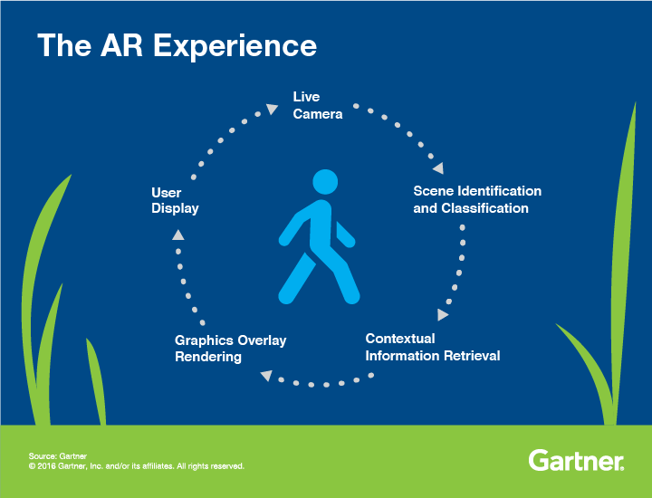 SWG AR Experience Infographic