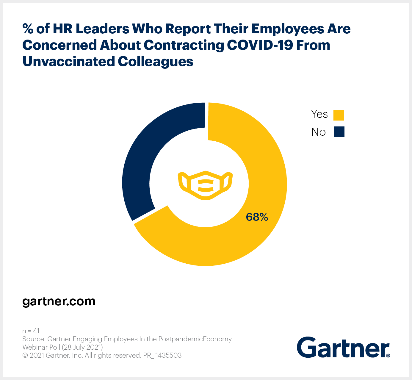 Percentage of HR leaders who report their employees are concerned about contracted COVID from unvaccinated colleagues