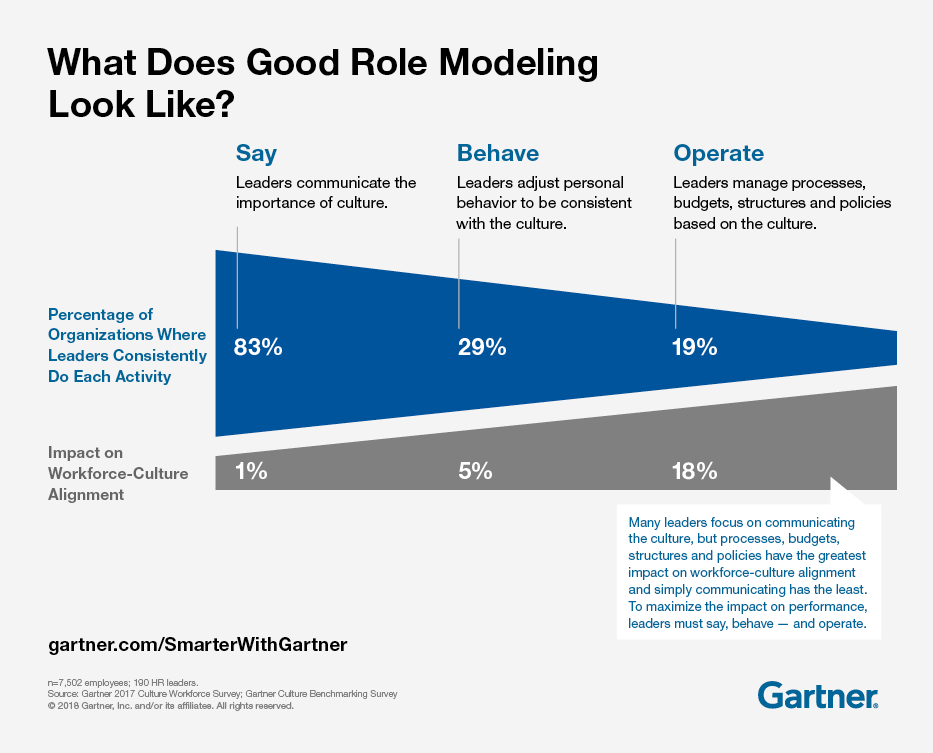 Gartner depicts what does good role modeling look like