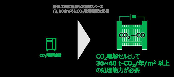 社会実装されるCO₂ 電解装置は、処理速度が重要