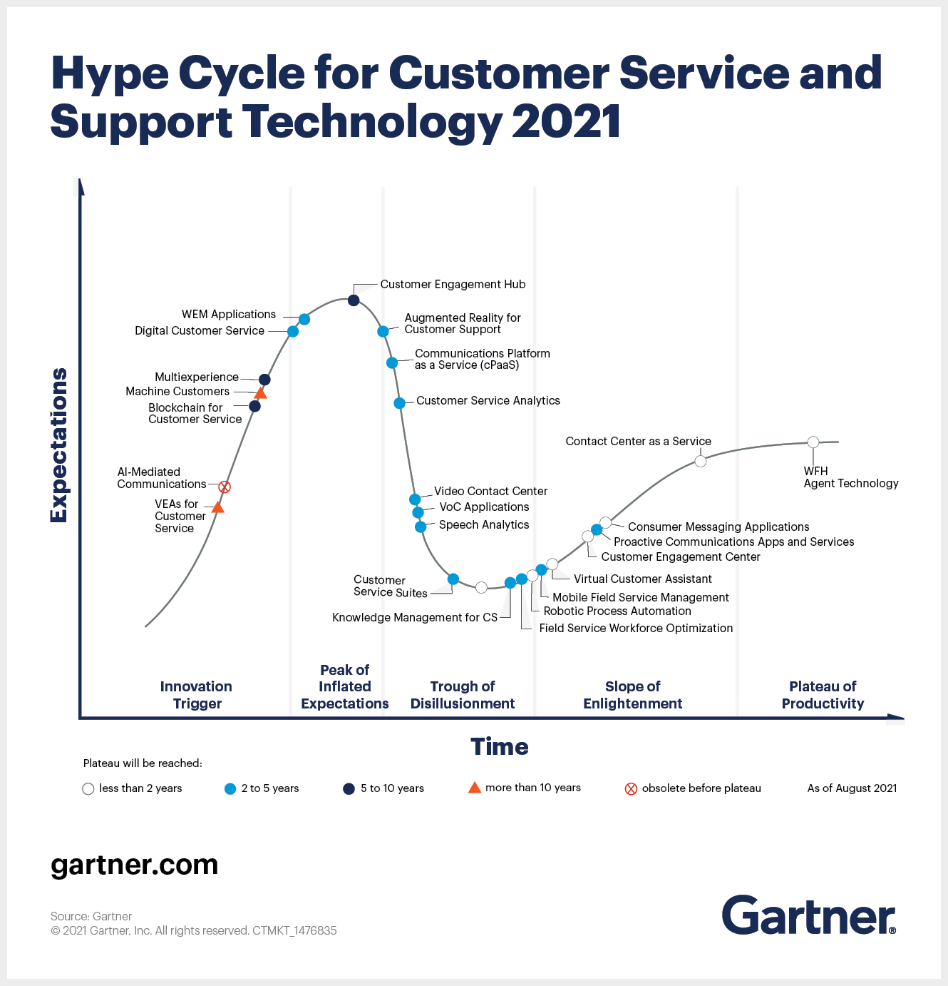 Hype cycle customer service and support tech