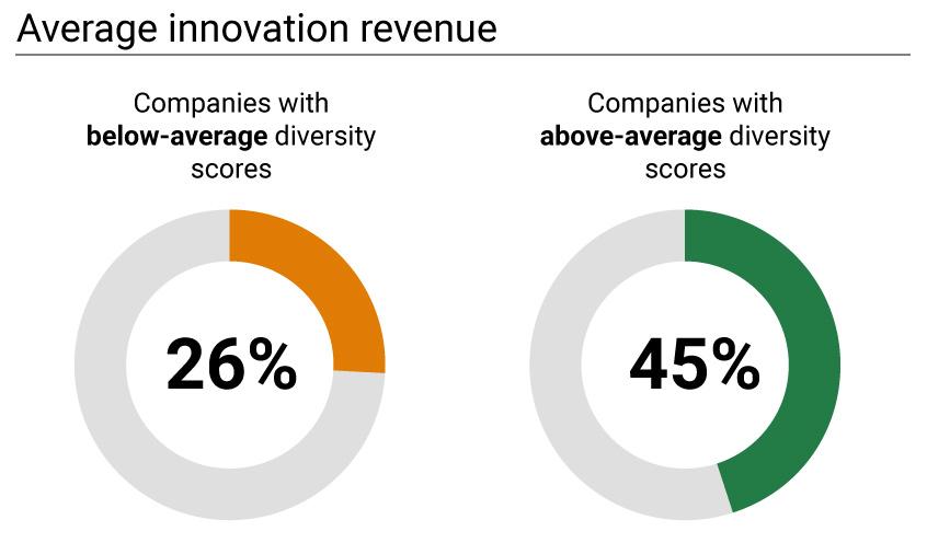 innovation-revenue.jpg