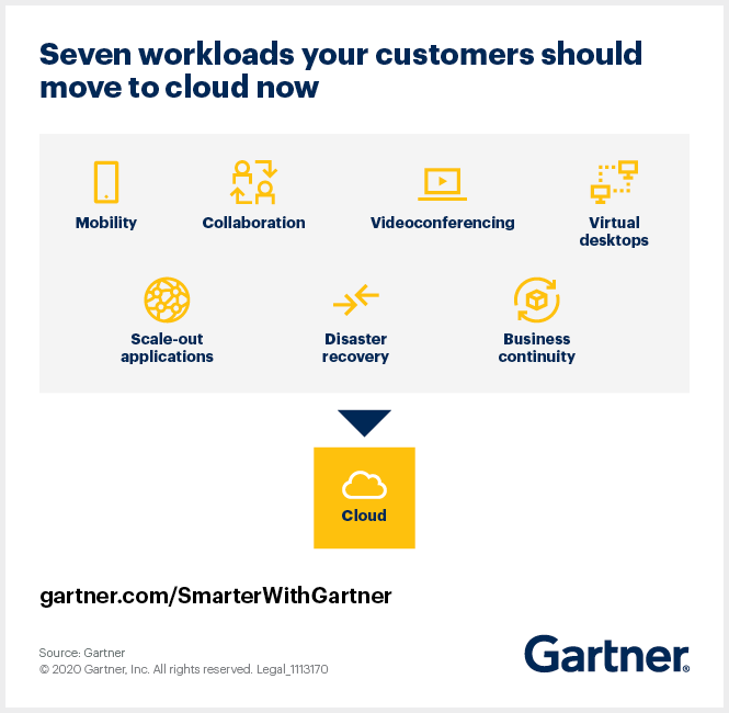 Here are seven workloads that IT leaders should have their customers move to cloud right now.