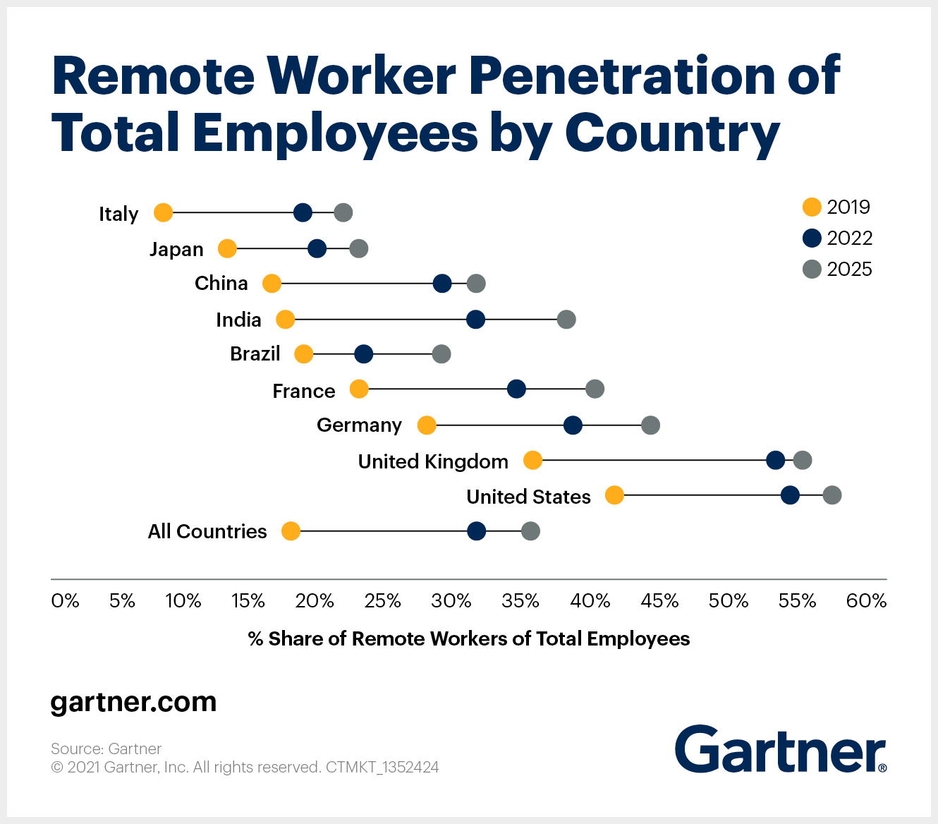 Remote work impacts how IT equipment is used in a hybrid workplace.