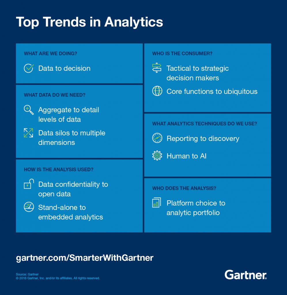 Gartner Top trends in analytics