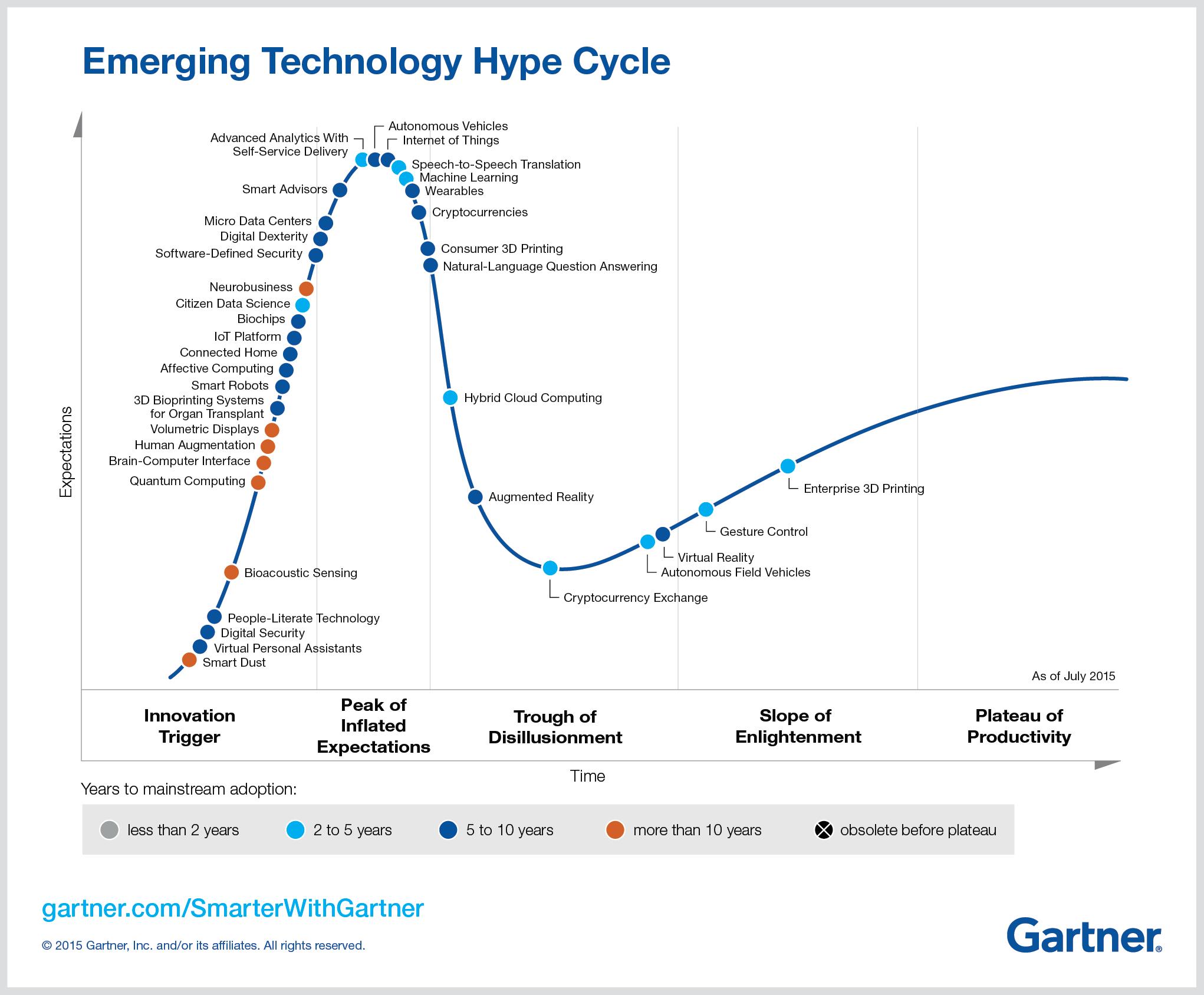 Gartner Emerging Technologies Hype Cycle 2015