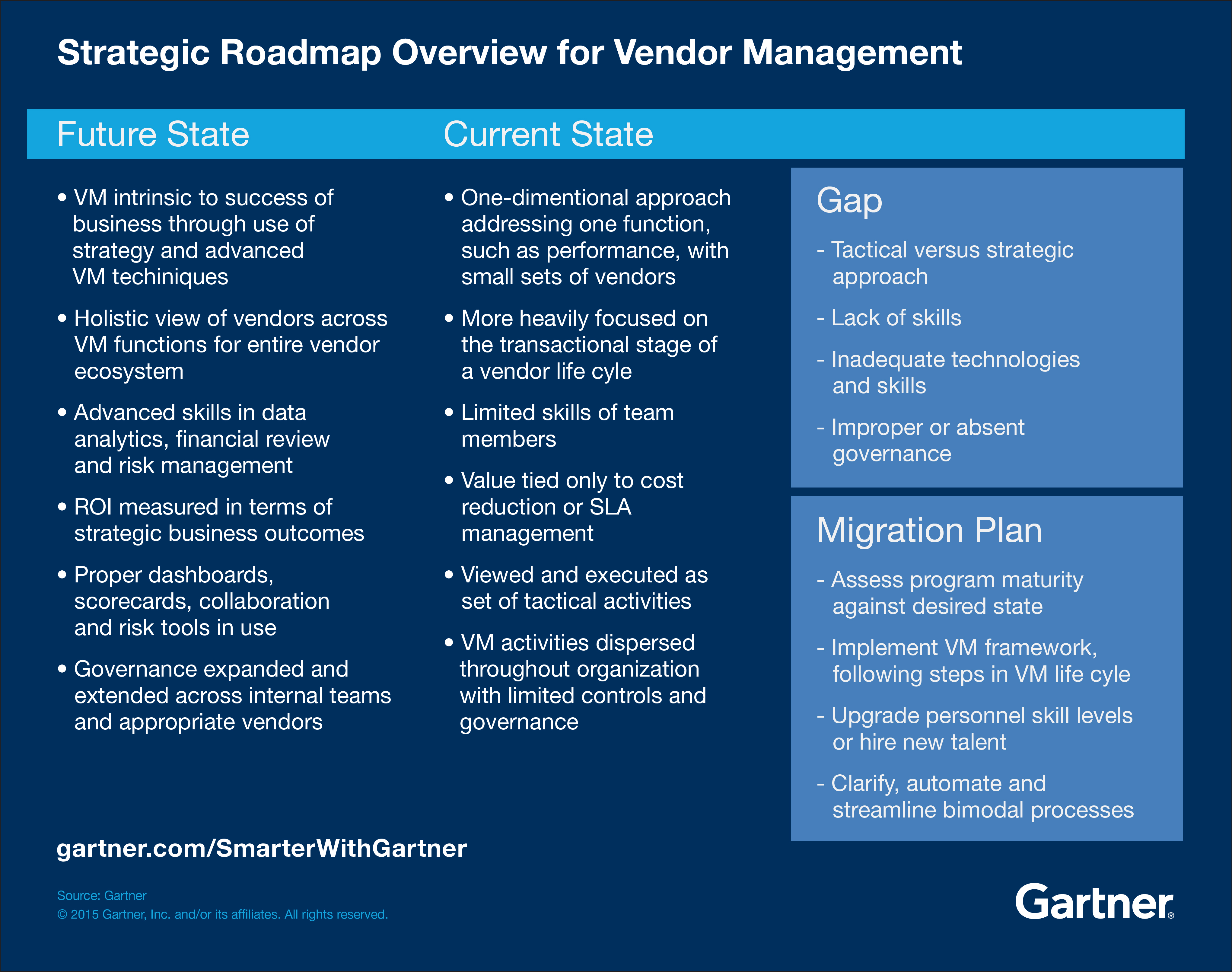 Strategic Roadmap Overview for Vendor Management