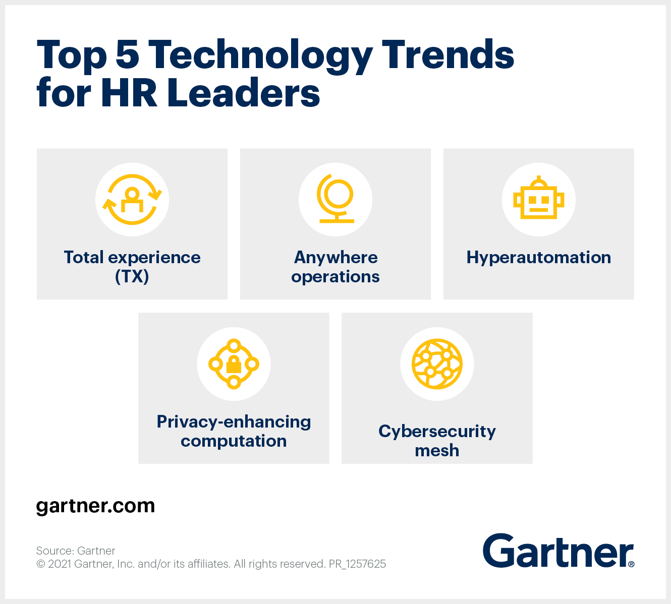 Top 5 Strategic Technology Trends for HR