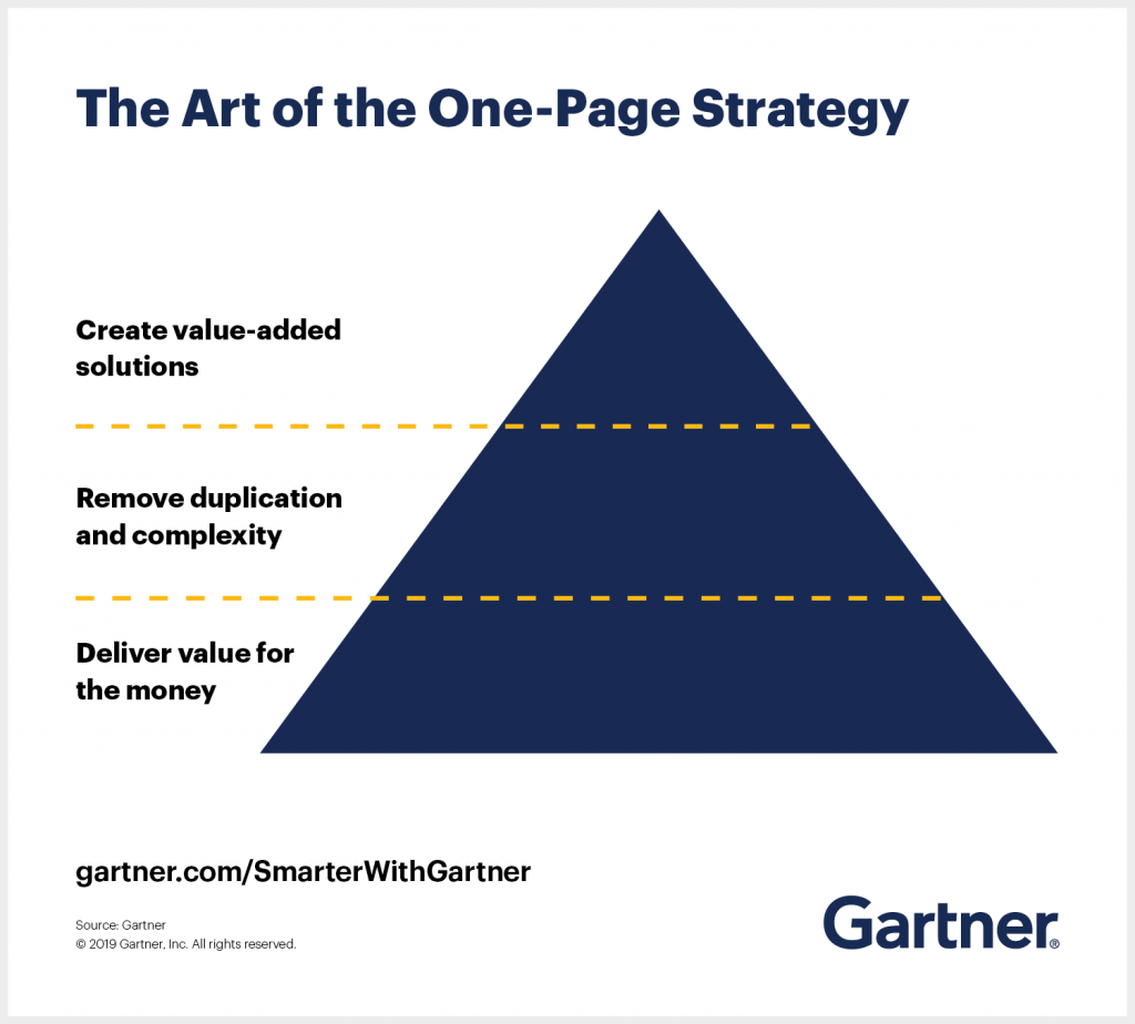 The Art of the One Page Strategy