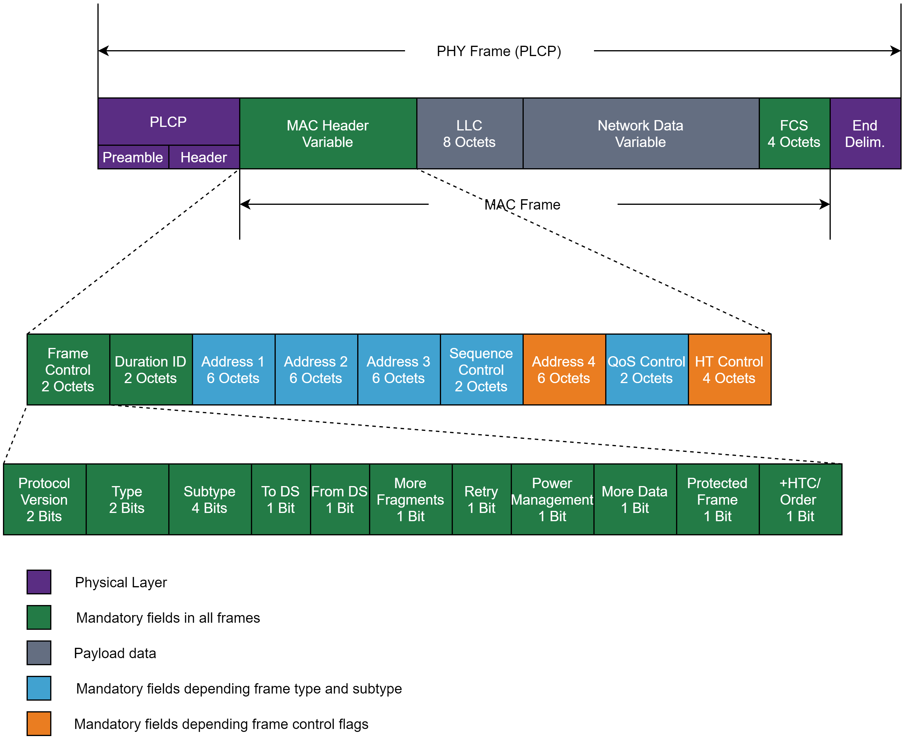 PHY and MAC frames fuzzing | Synopsys