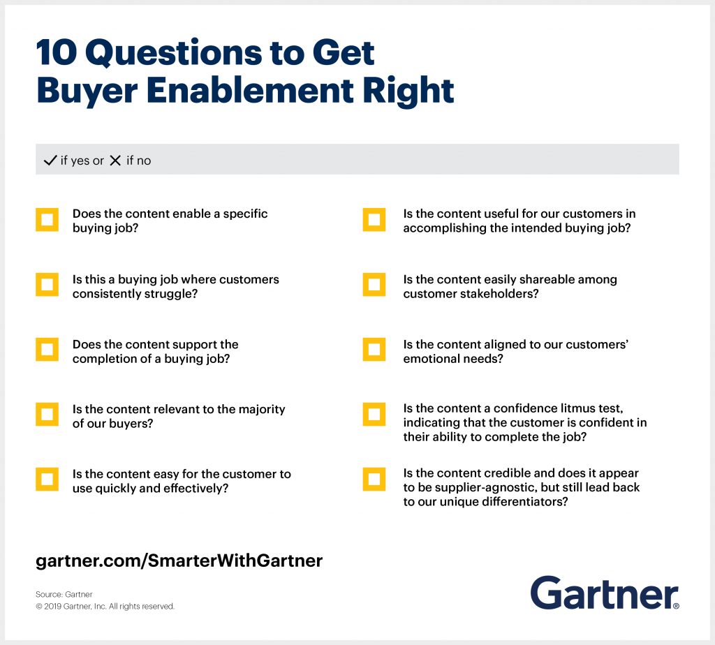 To win more deals, buyer enablement must help customers buy. Gartner provides 10 questions to ensure sales enables buyers to buy.