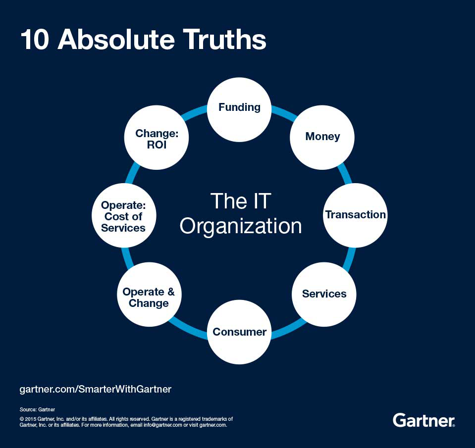 10 Absolute Truths for the IT Organization