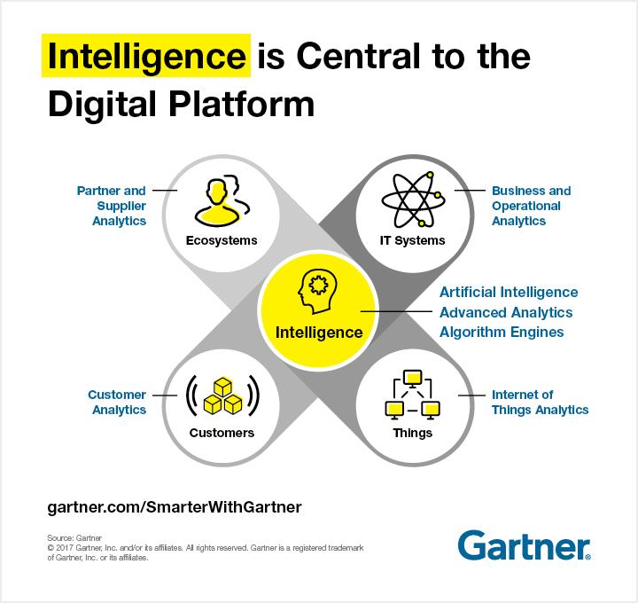 Intelligence is central to the digital platform.