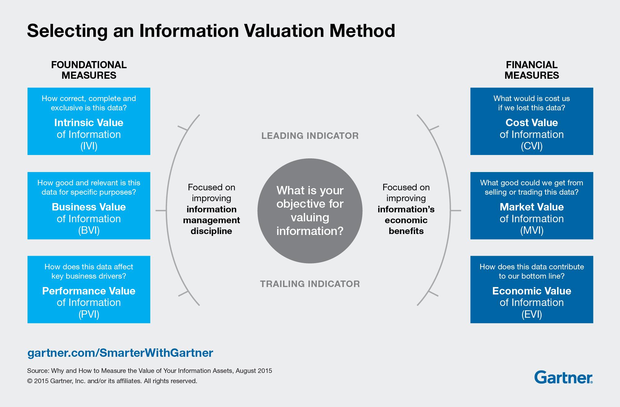 ValuationMethod