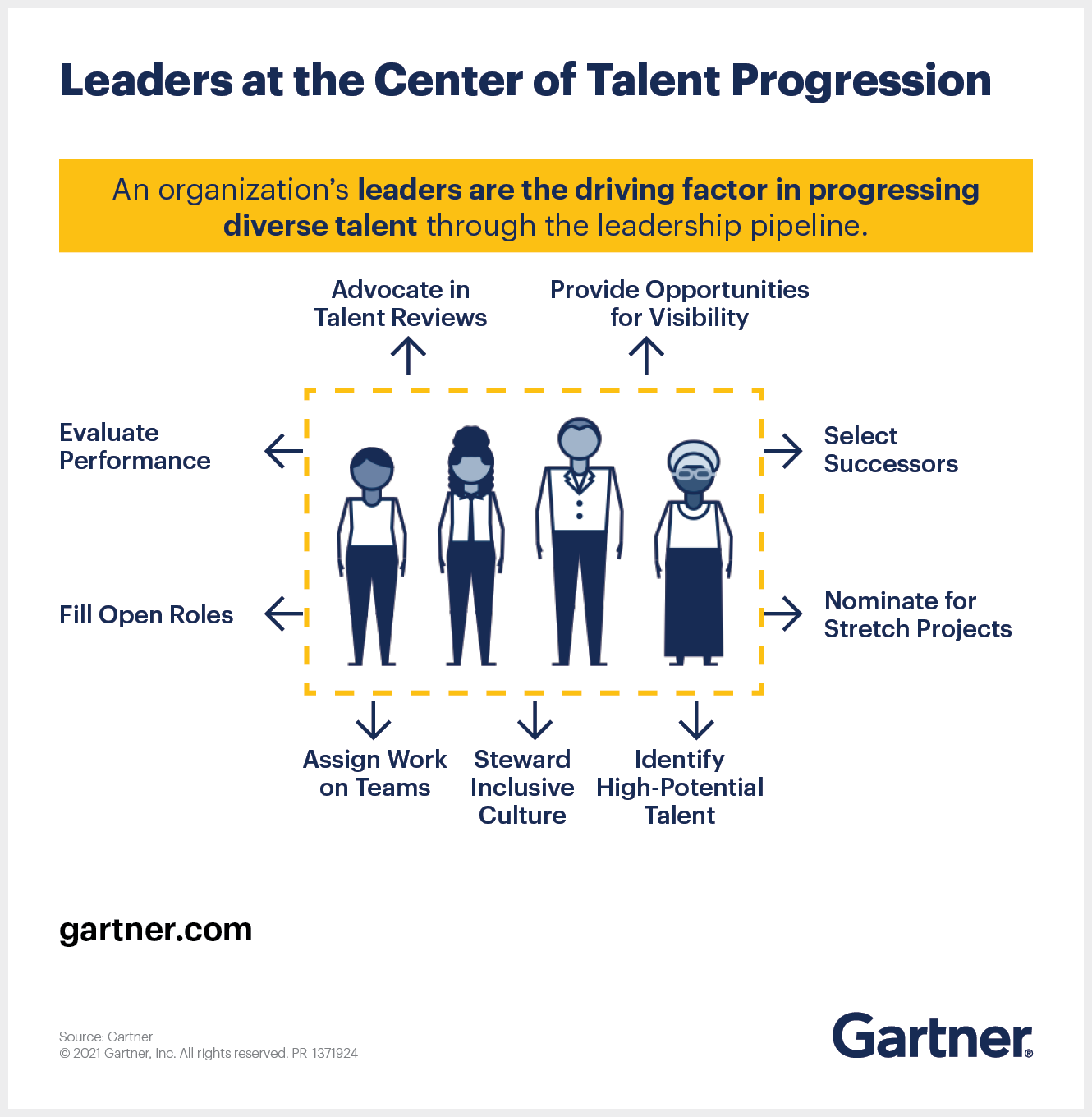 Leaders At The Center of Talent Progression.png