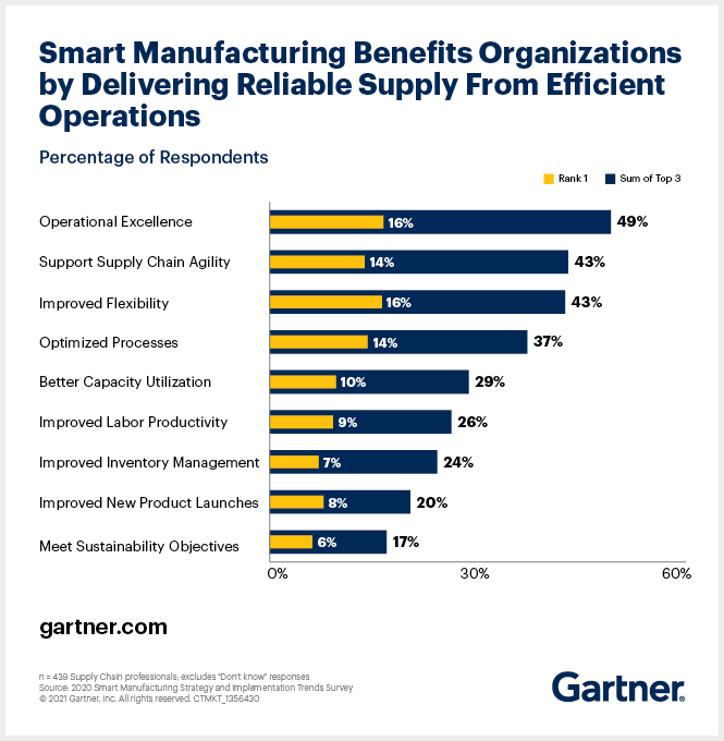 6 Key Actions for a Successful Smart Manufacturing Strategy