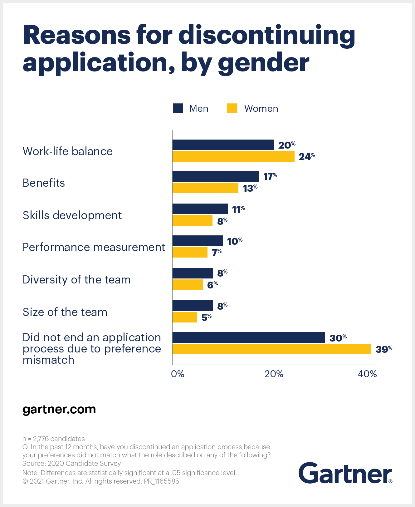 Gartner depicts the reasons for discontinuing application by gender.