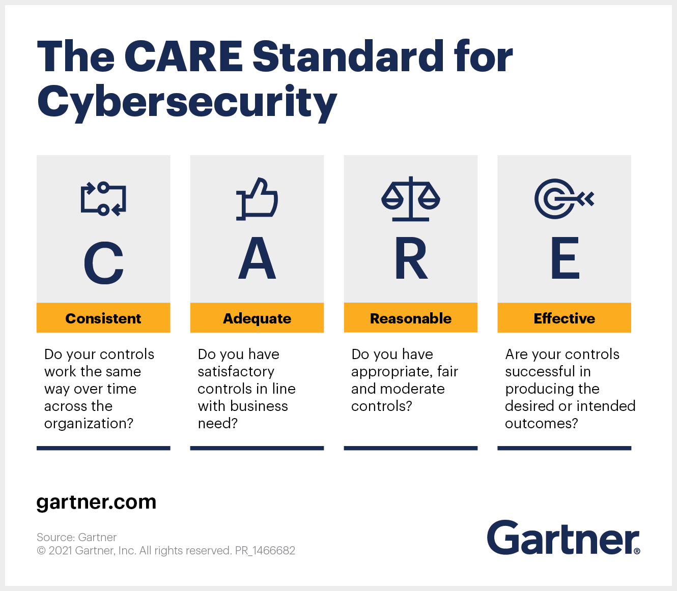 The CARE Standard for Cybersecurity