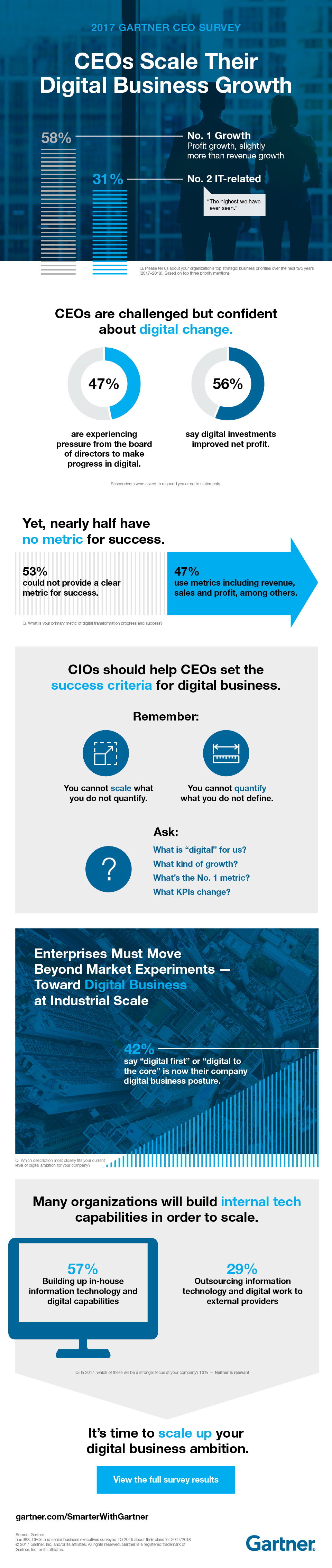 2017 CEO Survey Infographic from Gartner