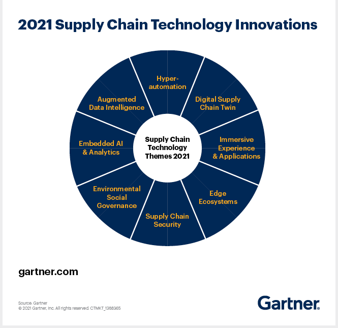 The CSCO's Guide to Supply Chain Technology Innovations