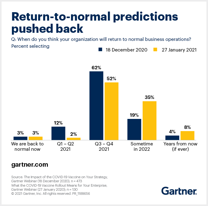 When will organizations return to normal business operations?