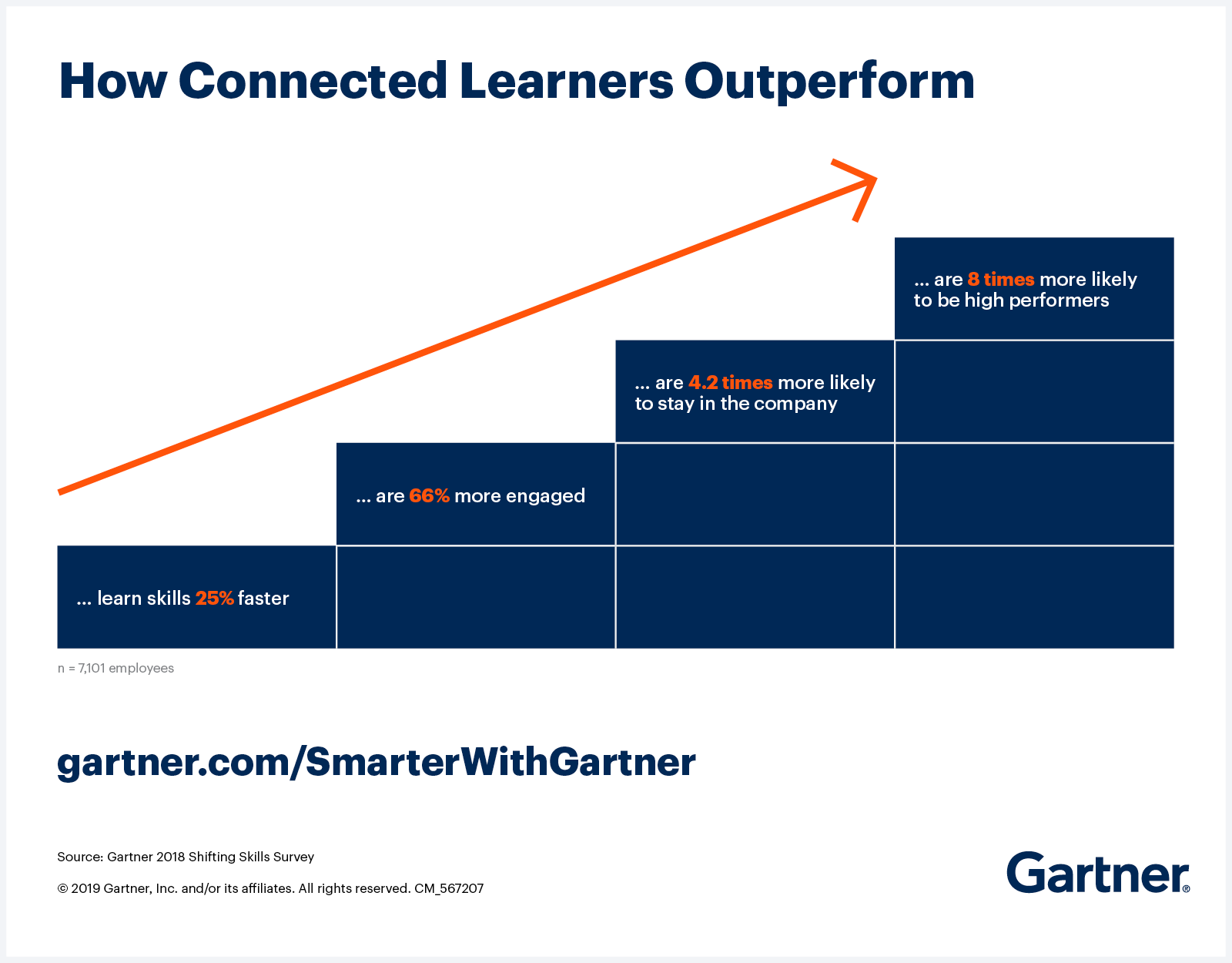 Gartner shows that building 'connected' learners delivers benefits to employees and the organization.