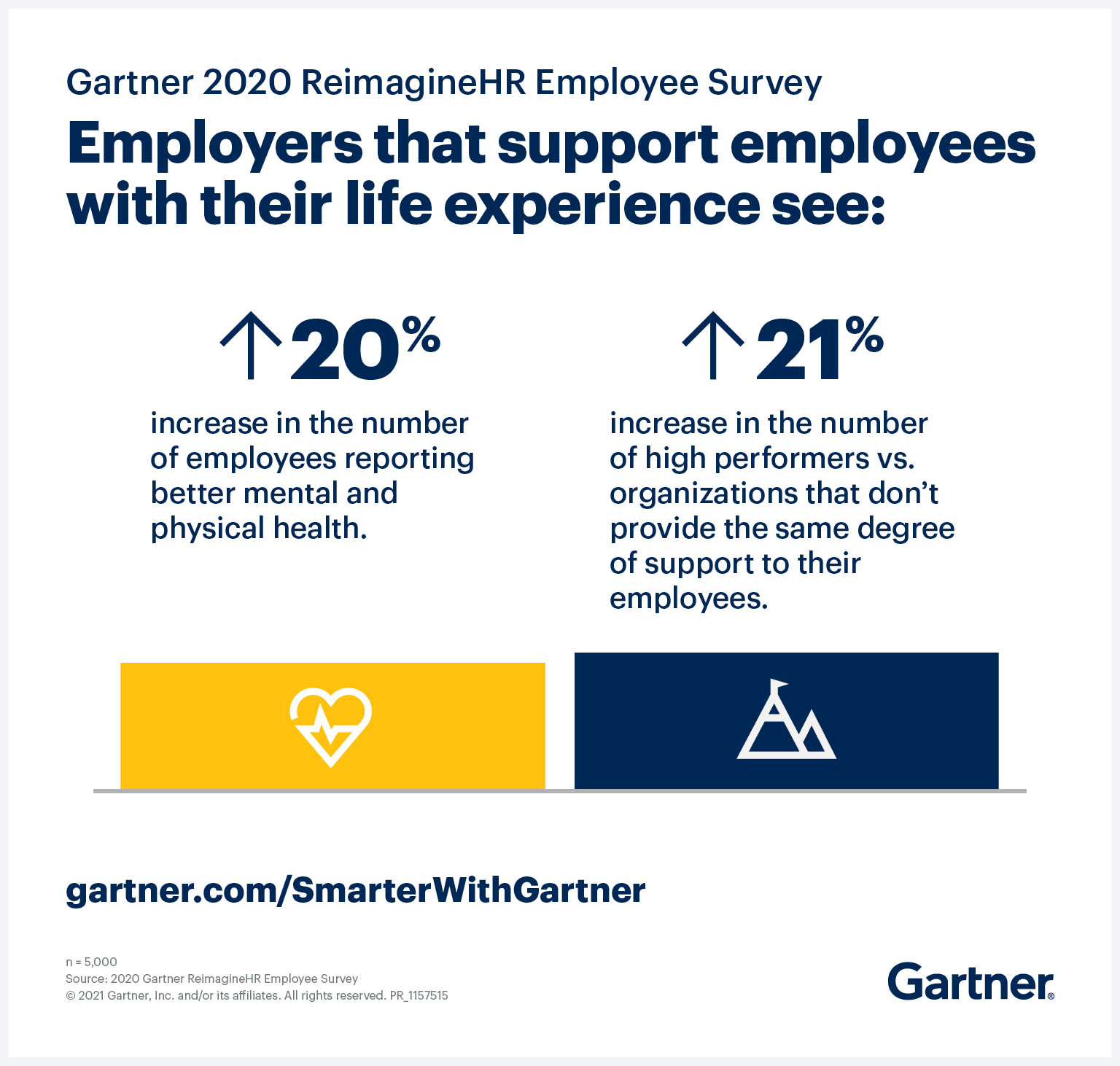 Employers need to support employees' entire life experience, not just work experience