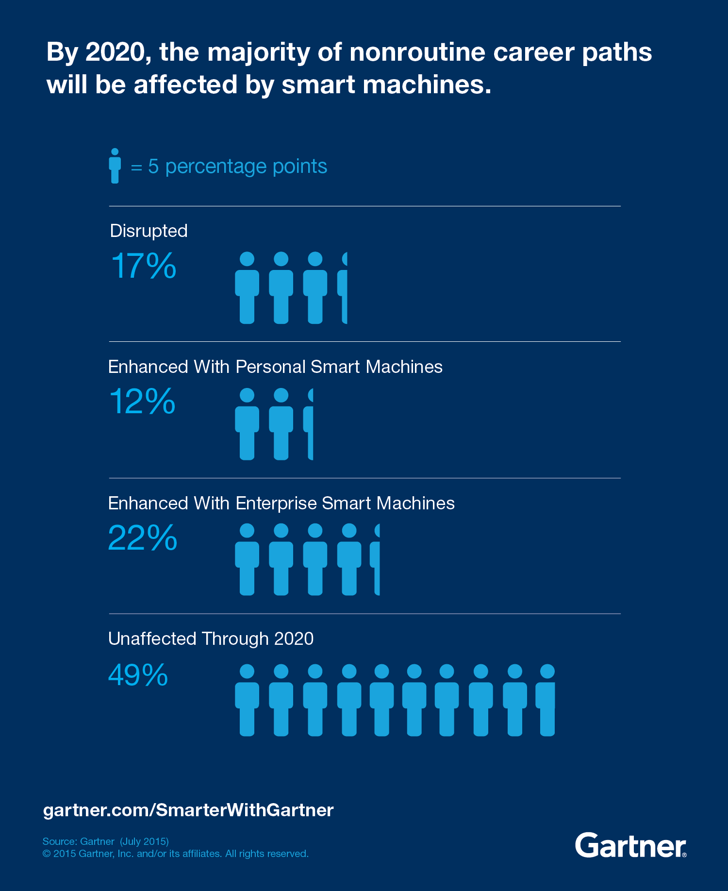 By 2020, the majority of nonroutine career paths will be affected by smart machines.