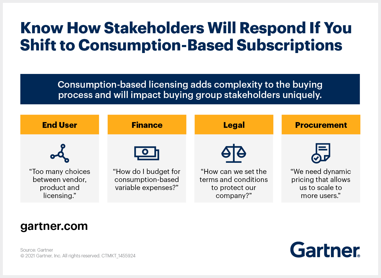 For sales leaders planning to shift their sales model to consumption-based subscriptions, it's key to know how key stakeholders might respond.
