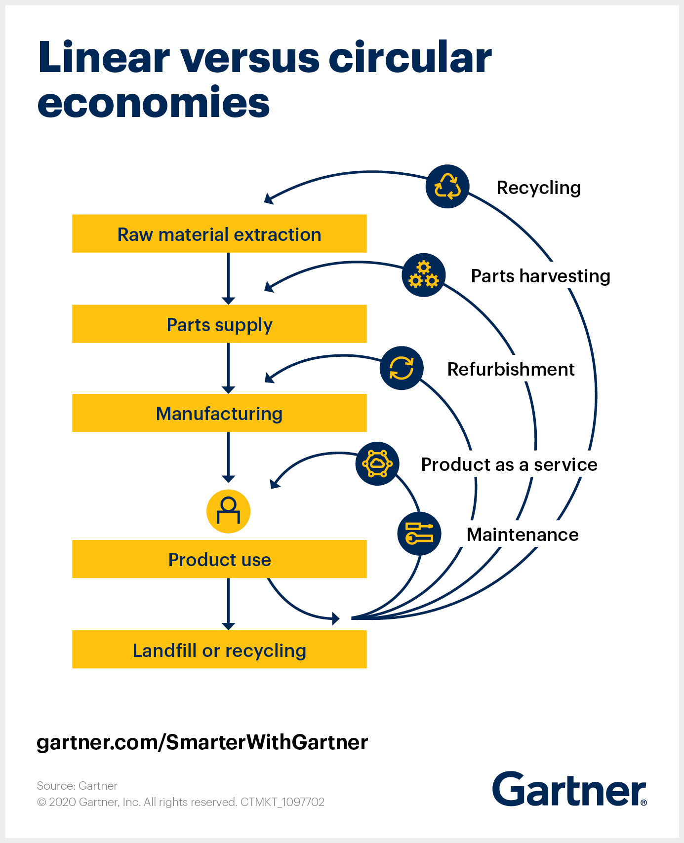 A circular economy moves away from the traditional consumption-based linear economy to achieve raw materials resilience.