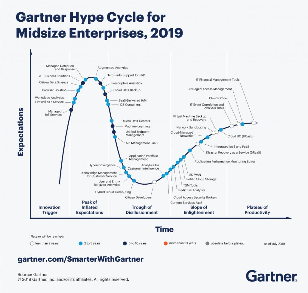 3 Major Trends Drive the Gartner Hype Cycle for Midsize Enterprises, 2019