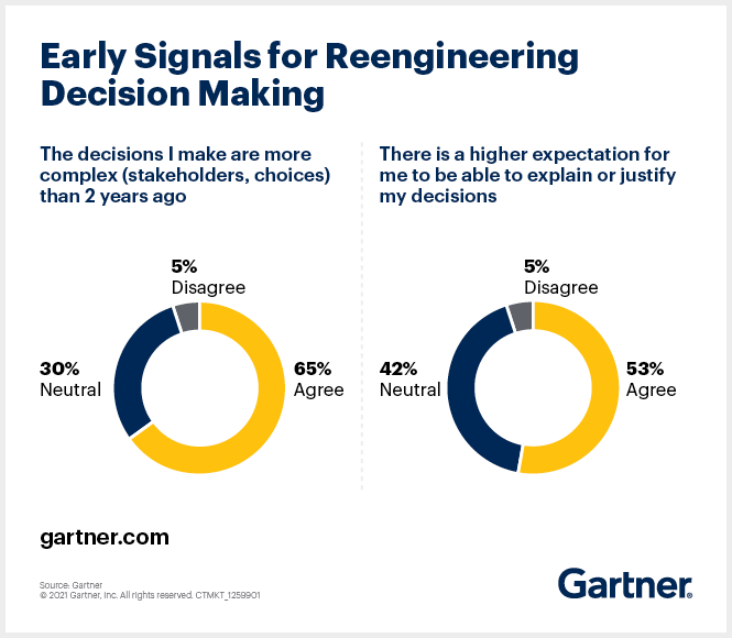 Reengineering Decision Making for Data and Analytics Leaders