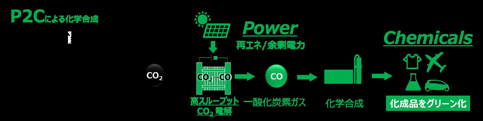 回収したCO2を、再生可能エネルギーの余剰電力でCOへ変換、化成品に有効利用