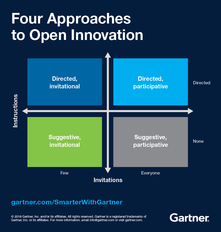 Gartner depicts four approaches to open innovation