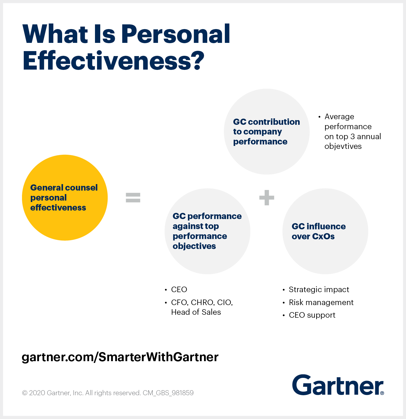 Gartner shares the traits of an effective general counsel