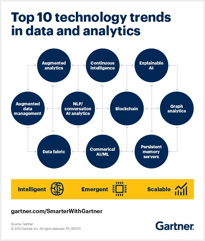 Gartner top 10 technology trends in data and analytics