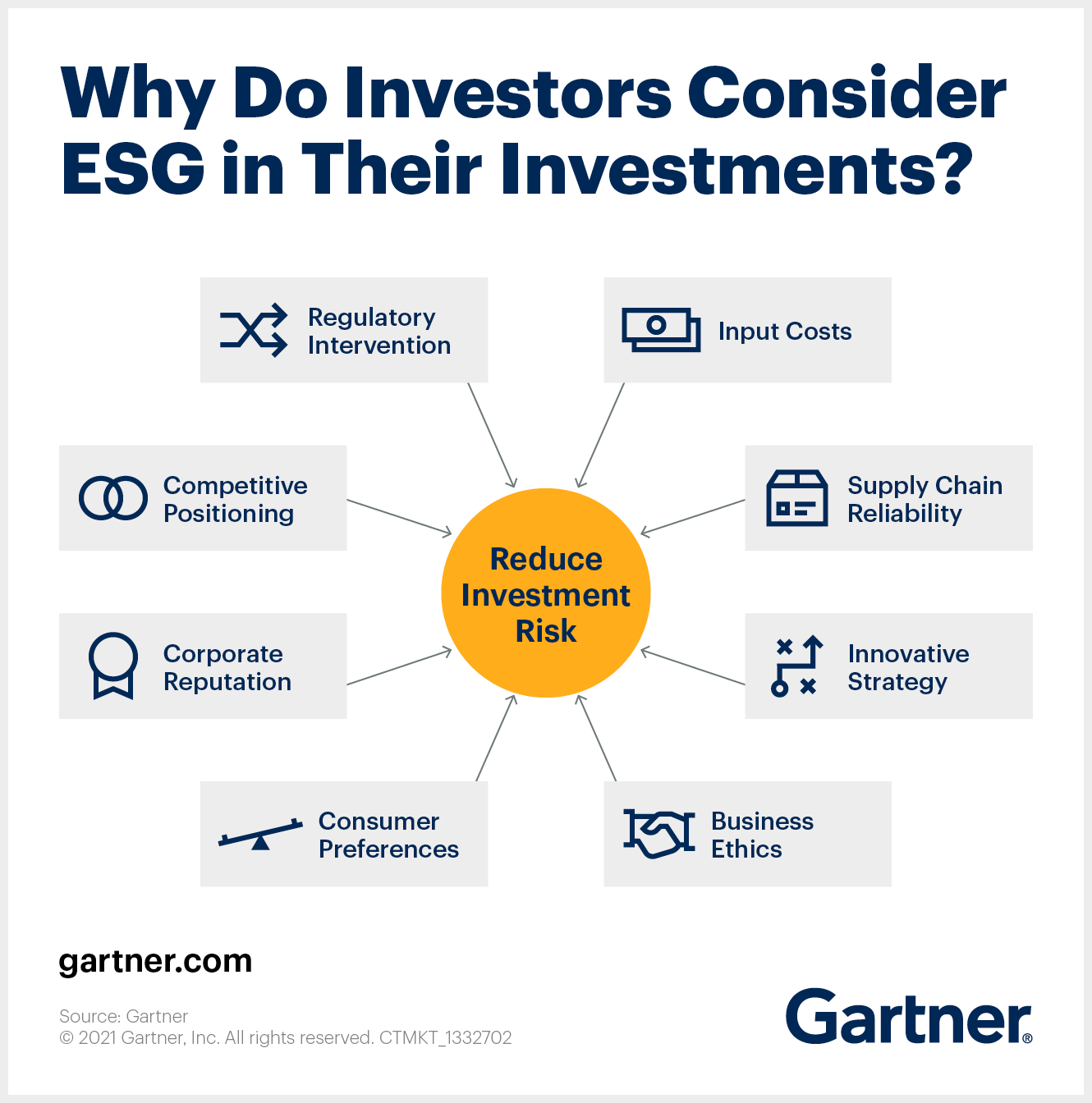 Why Do Investors Consider ESG Finance in Their Investments