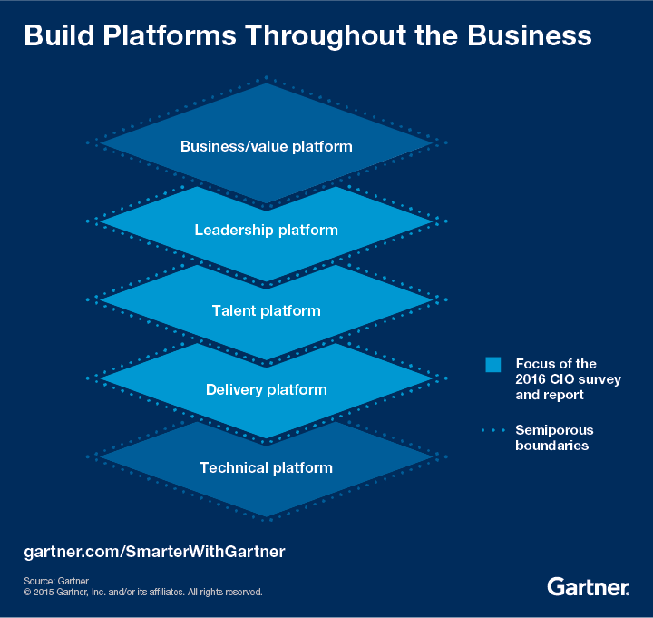 Build Platforms Throughout the Business
