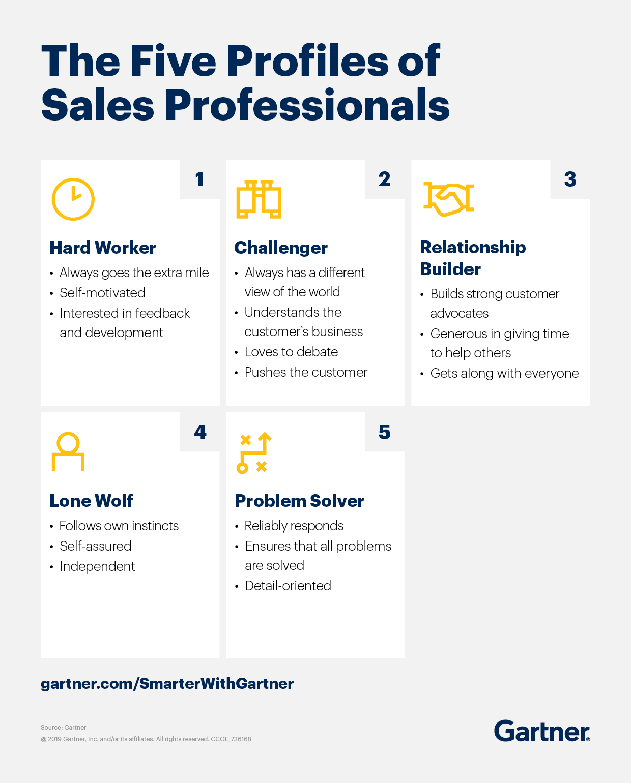 Gartner explains the five profiles of sales professionals.