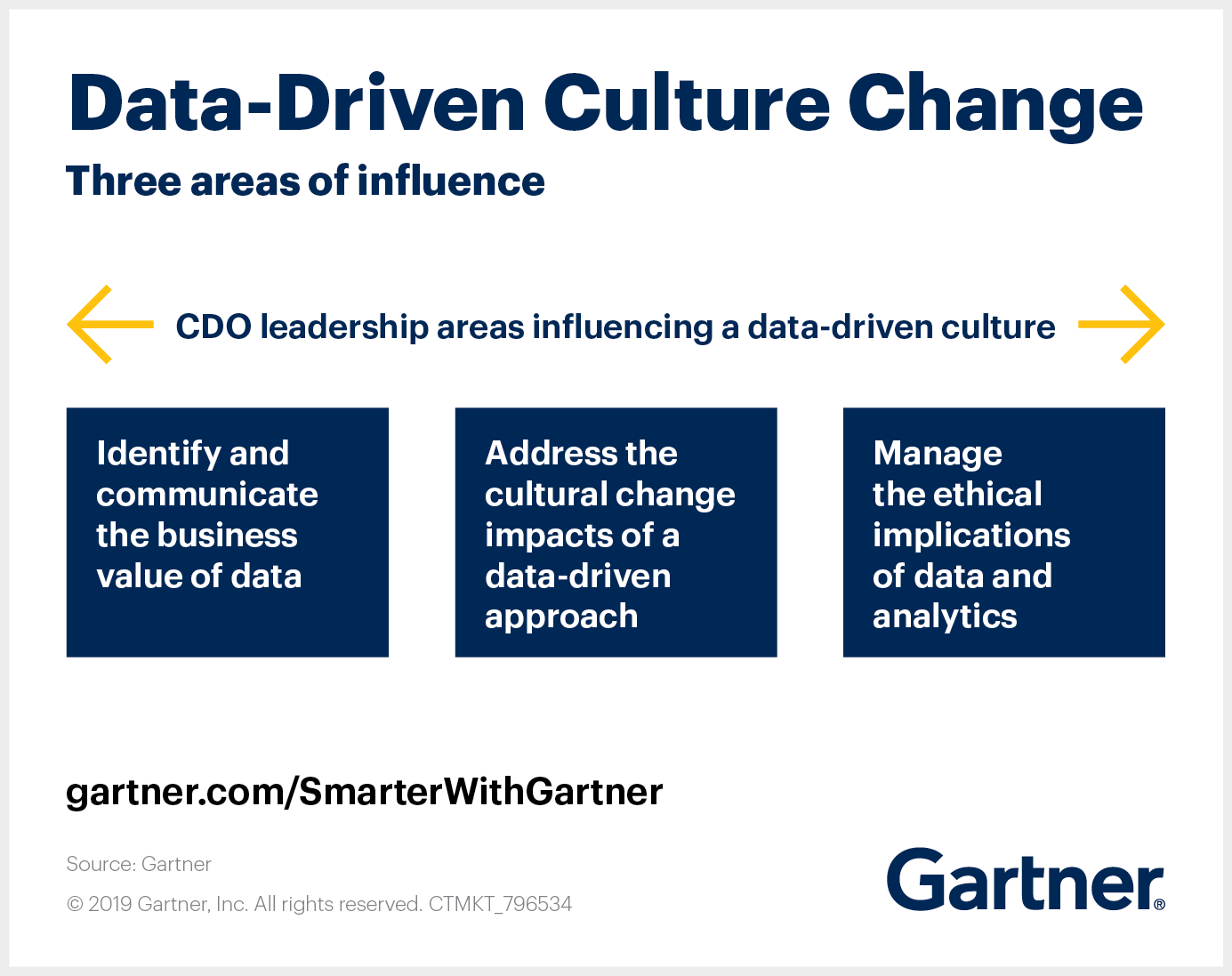 Create a Data Driven Culture by Influencing 20 Areas