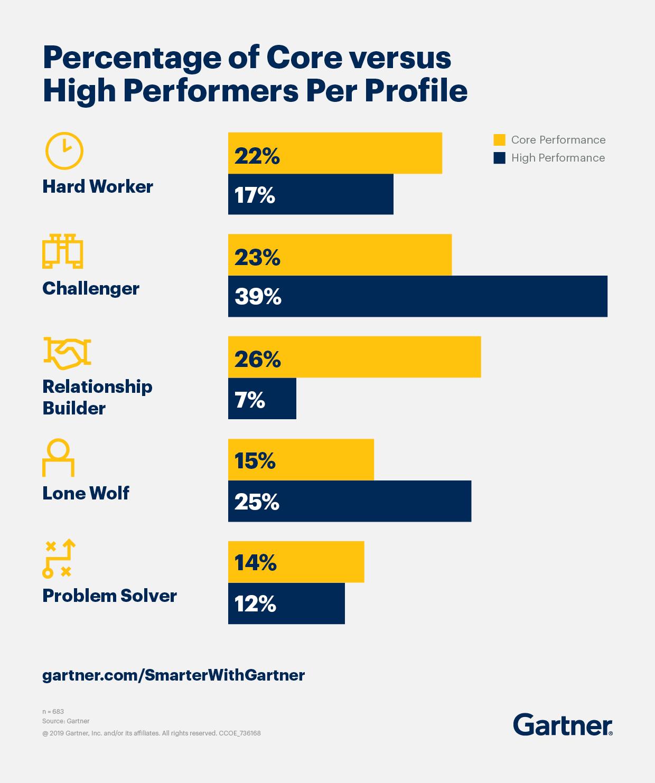Gartner illustrates the percentage of core versus high performers per sales profile.