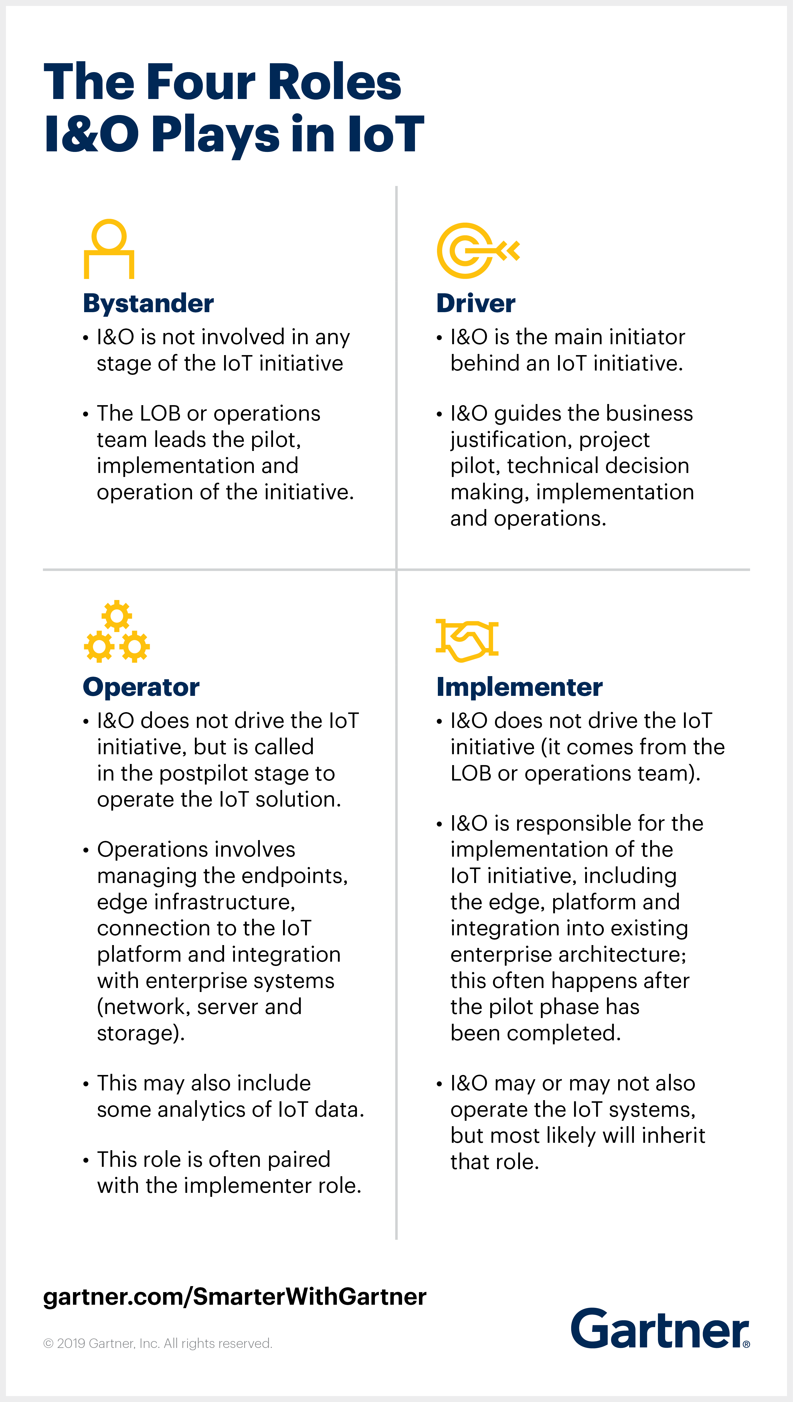 Gartner explains the four new roles that infrastructure and operations leaders play in IoT projects.