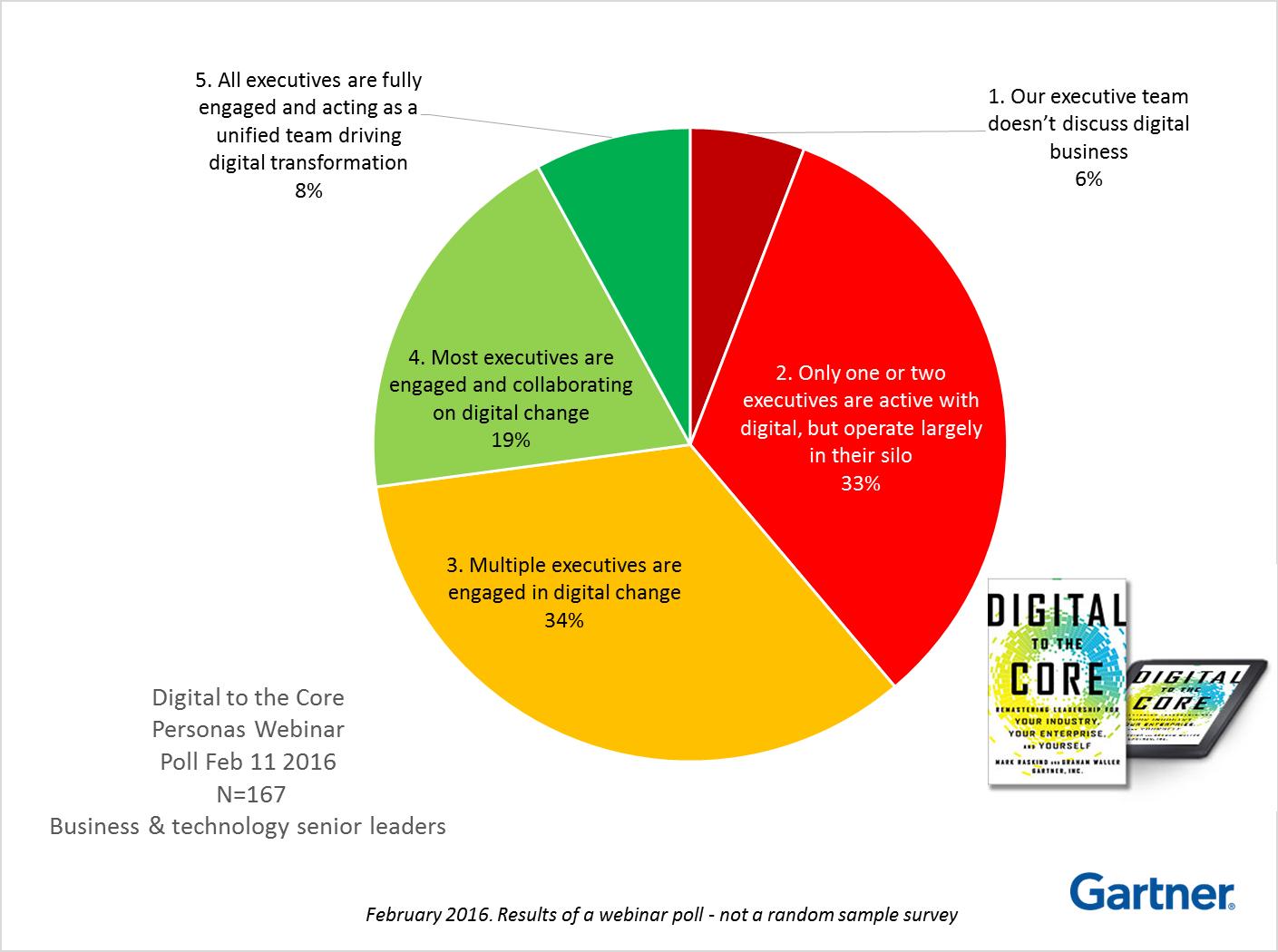 Gartner's Digital to the Core webinar poll