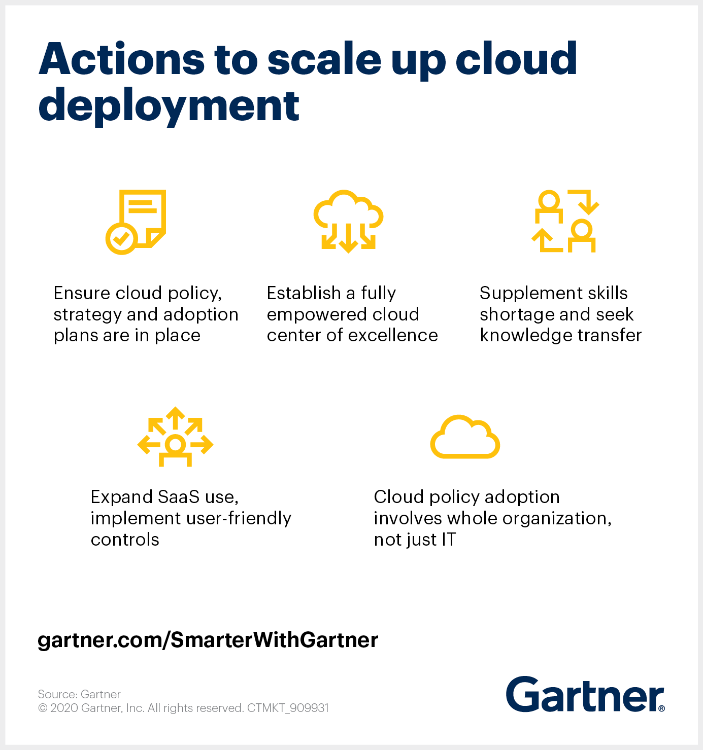 Gartner suggests five actions to scale up cloud deployment