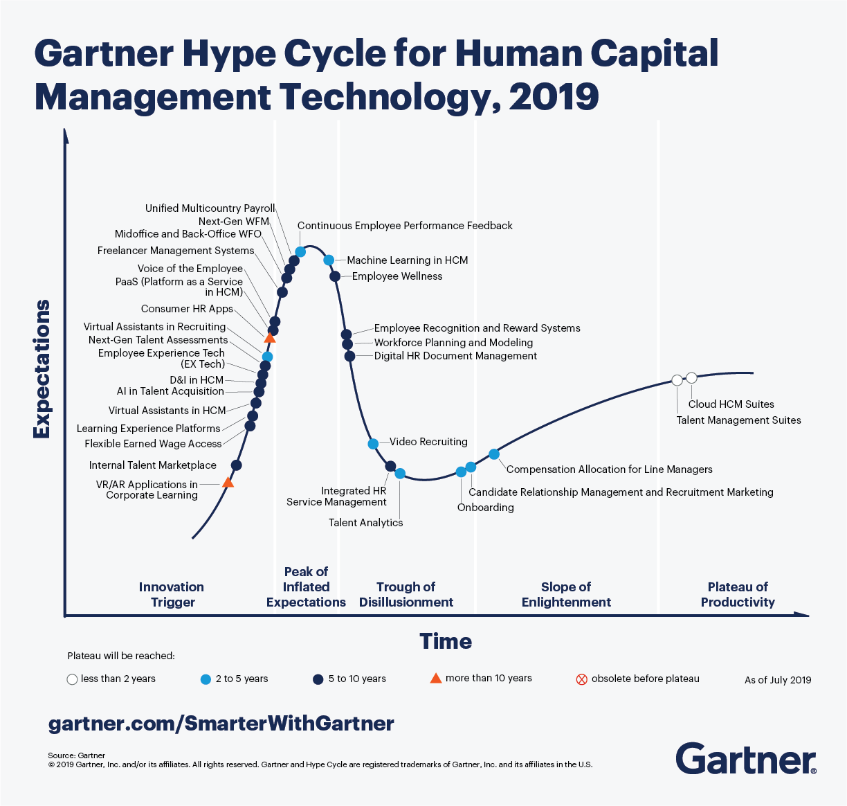 Gartner Hype Cycle for Human Capital Management Technology 2019