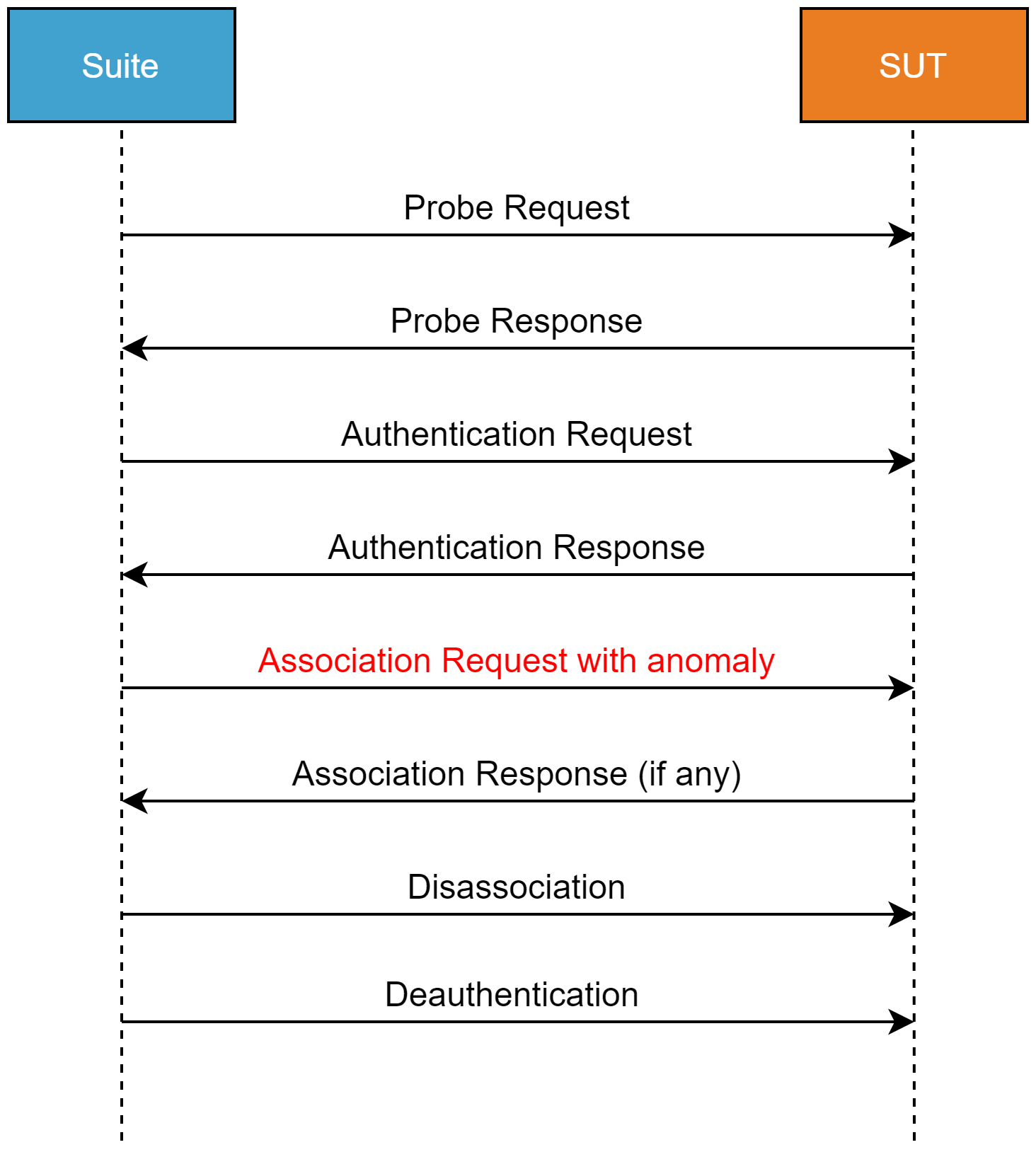 message sequence for association request fuzzing | Synopsys